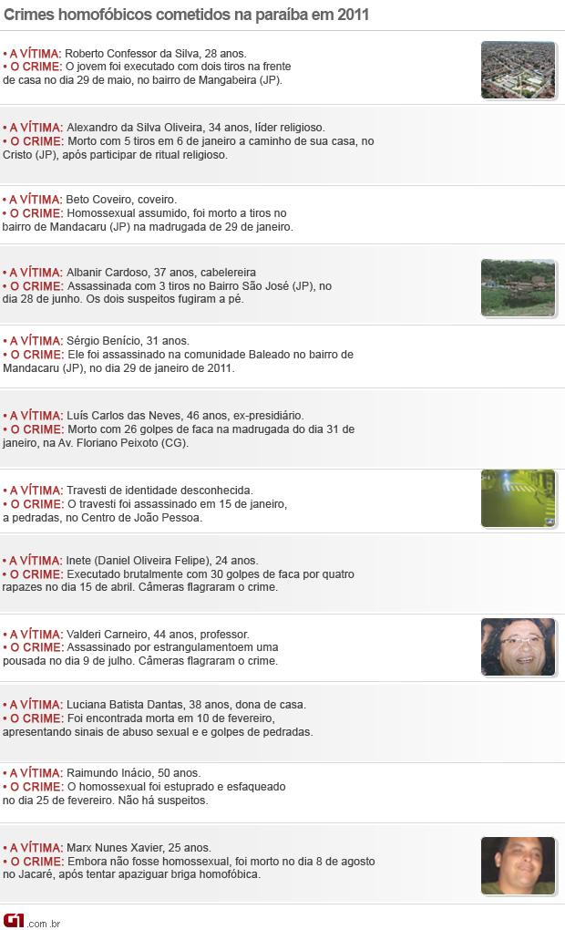 Crimes homofóbicos na Paraíba (Foto: Editoria de Arte/G1)