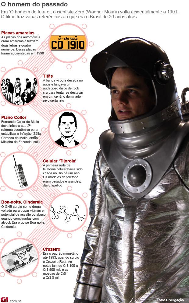 Infográfico 'O homem do futuro' (Foto: Arte G1)
