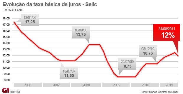 Selic 12% - agosto 2011 (Foto: Editoria de Arte/G1)