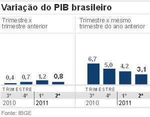 Gráfico PIB 2º trimestre (Foto: Editoria de Arte/G1)