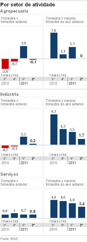 PIB - setor de atividade (Foto: Editoria de Arte/G1)