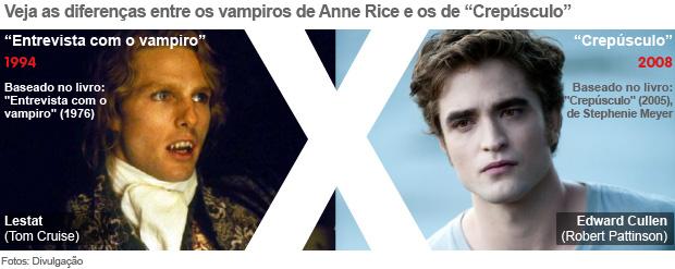 Vampiros de Anne Rice e de Stephenie Meyer (Foto: Divulgação/Arte G1)