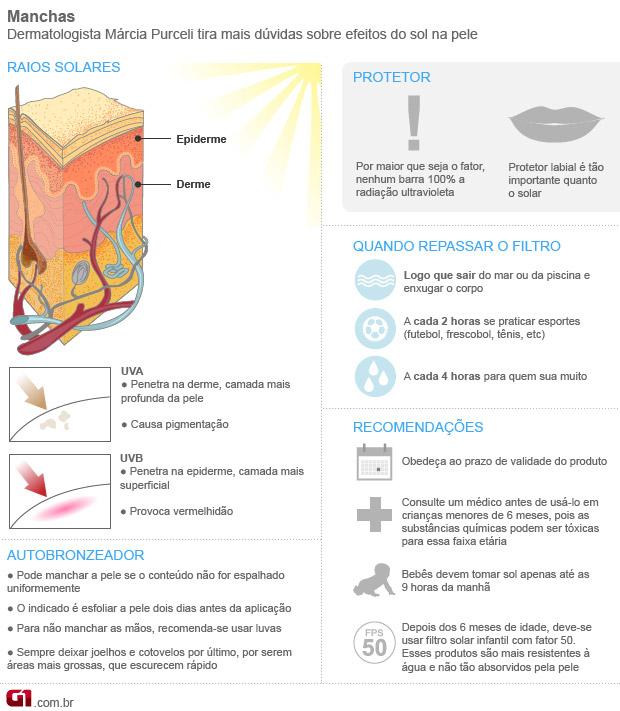 Manchas e protetor solar (Foto: Arte/G1)