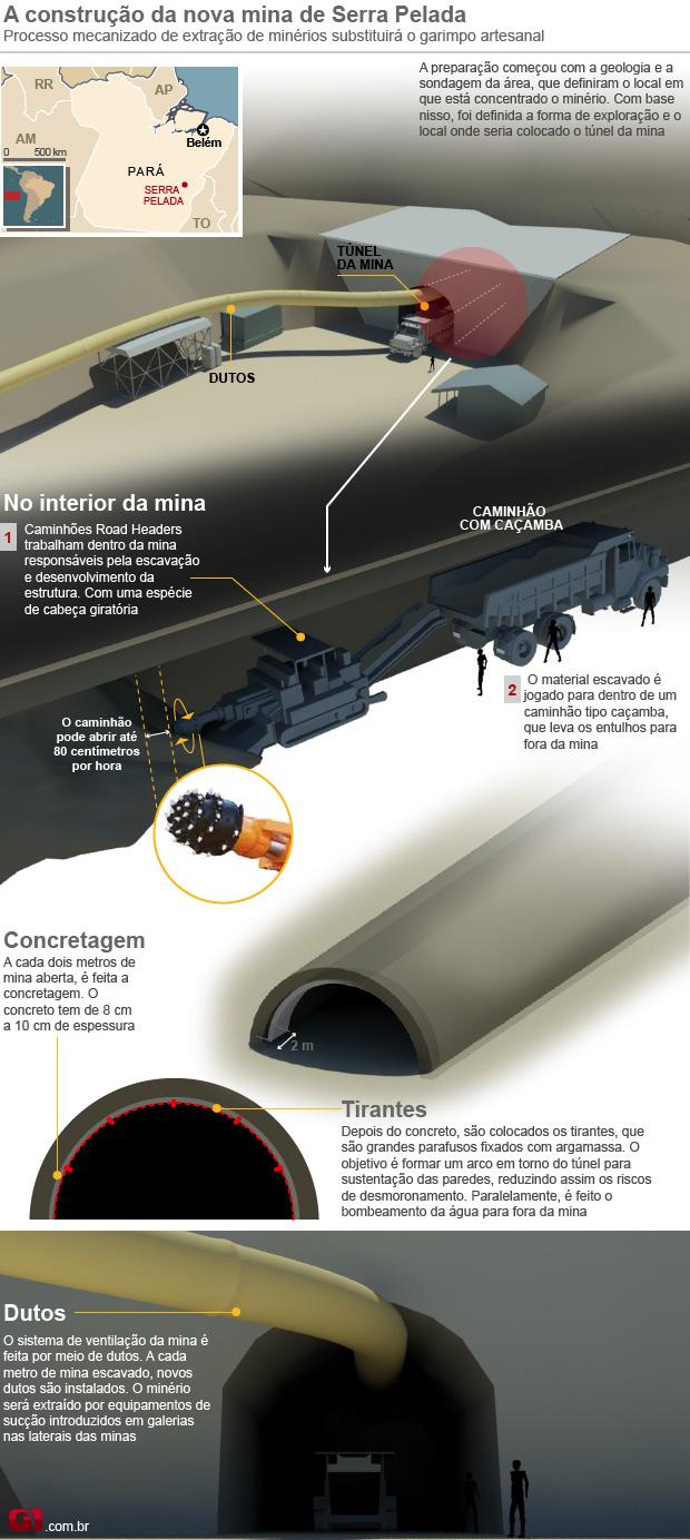 Serra Pelada info (Foto: Editoria de Arte / G1)