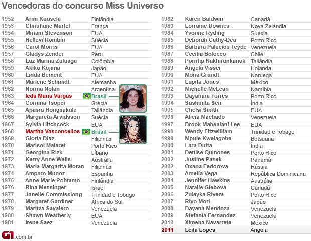 Arte Miss Universo (Foto: Arte/G1)