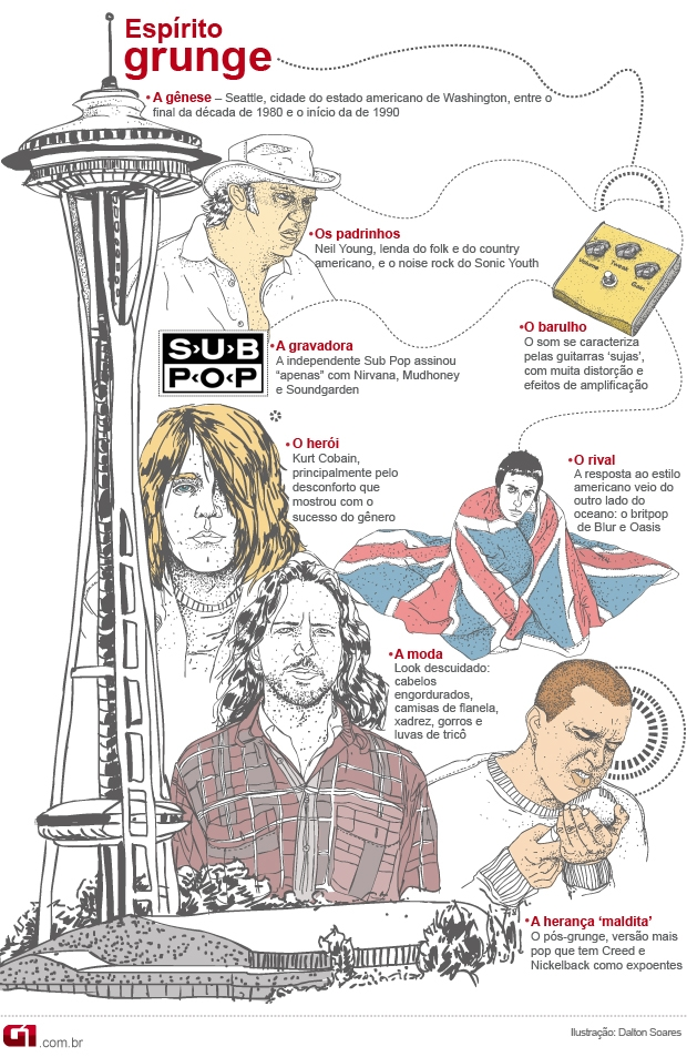 Infográfico grunge (Foto: Arte G1)