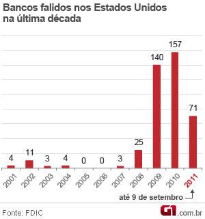 Bancos falidos nos EUA entre 2001 e 2011 (Foto: Editoria de Arte/G1)