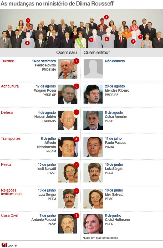Mudanças ministério Dilma 14 de setembro de 2011 (Foto: Editoria de Arte/G1)