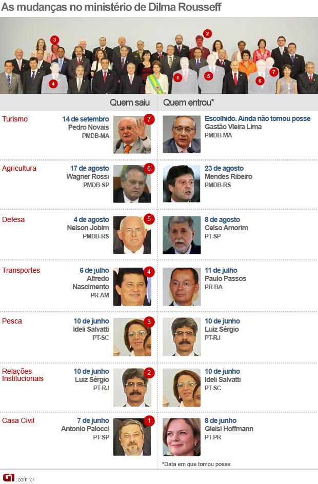 Mudanças ministério Dilma 14 de setembro de 2011 versão 2 escolhido (Foto: Editoria de Arte/G1)
