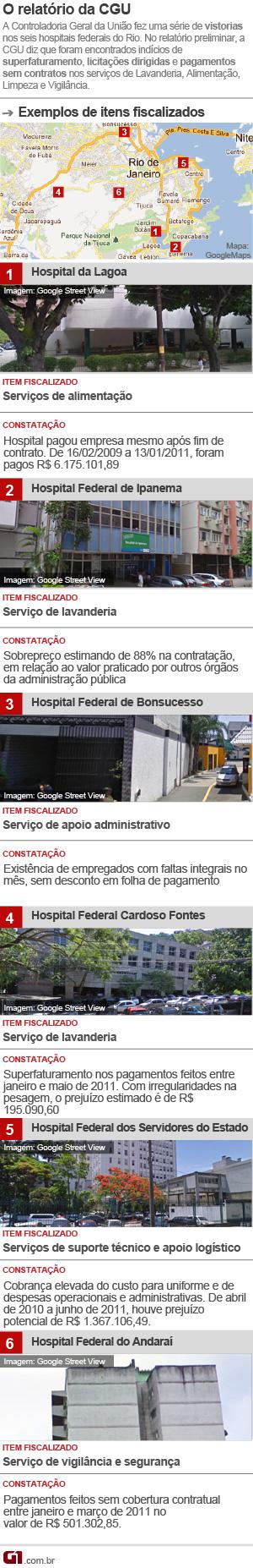 CGU hospitais (Foto: Arte/G1)