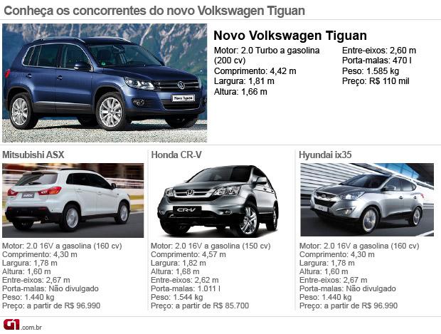 concorrentes volkswagen tiguan 2012 (Foto: Arte/G1)