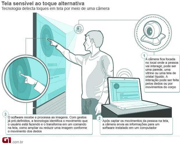 Infográfico de tela sensível ao toque alternativa (Foto: Reprodução)
