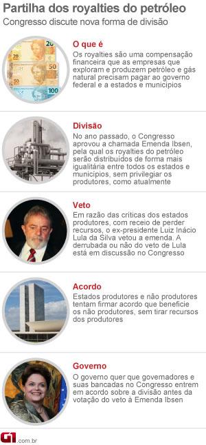 Arte partilha dos royalties do petróleo (Foto: Editoria de Arte / G1)