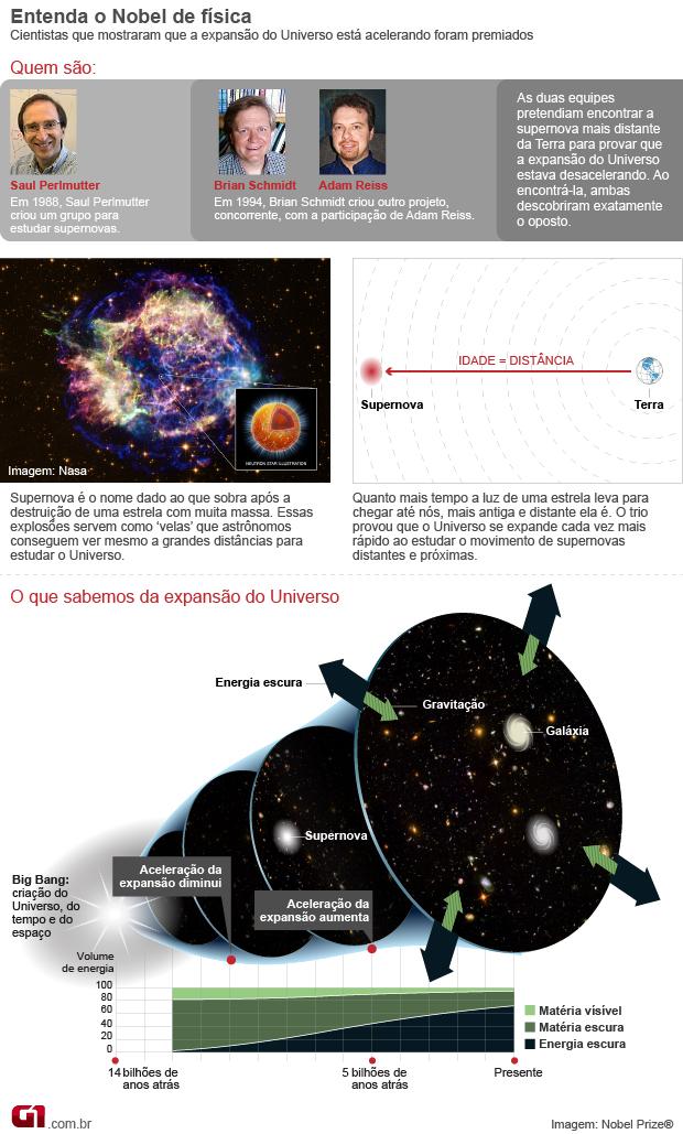 Info Nobel Física 2011 novo (Foto: Arte / G1)