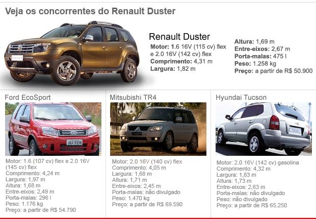 concorrentes renault duster (Foto: arte / G1)