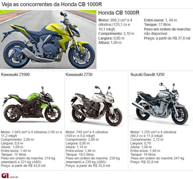 concorrentes; Honda; CB 1000R; 2012; lançamento; salão duas rodas; naked (Foto: Divulgação)