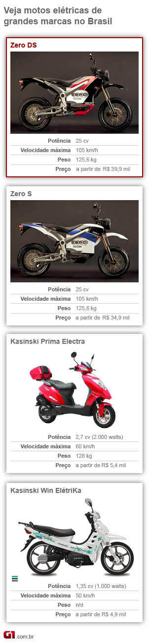 moto; elétrica; Zero; motorcycles; brasil; teste; DS (Foto: G1)