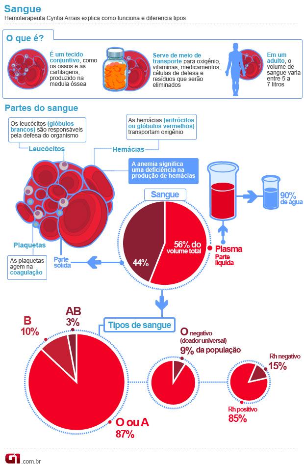 Exame de sangue quais os tipos