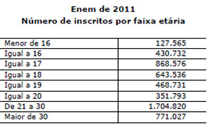 tabela enem Fonte: MEC/Inep (Foto: Reprodução)