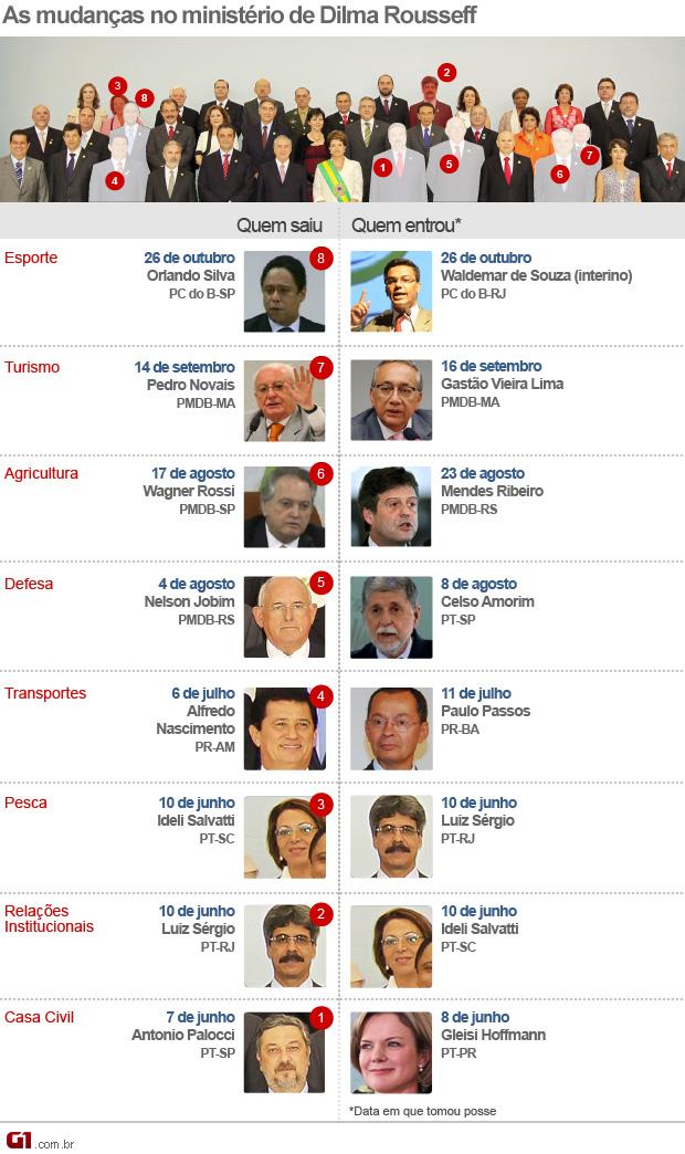 O ministério de Dilma (com o interino Waldemar) (Foto: Editoria de Arte / G1)