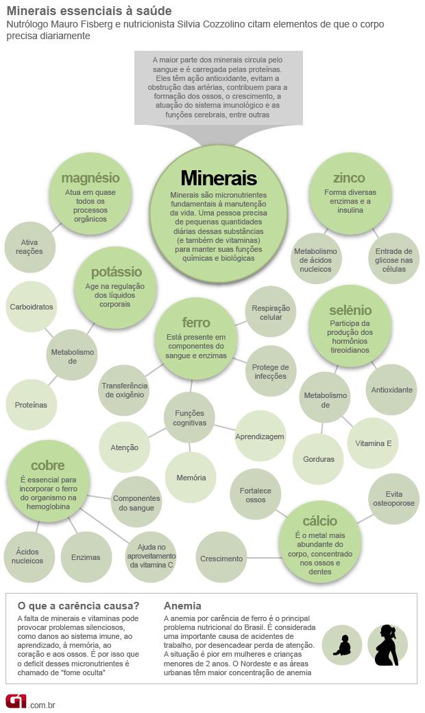 Minerais vale este (Foto: Arte/G1)