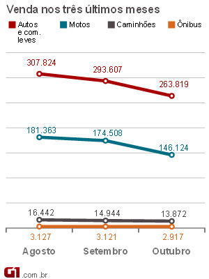 gráfico fenabrave outubro 2011 (Foto: Arte G1)