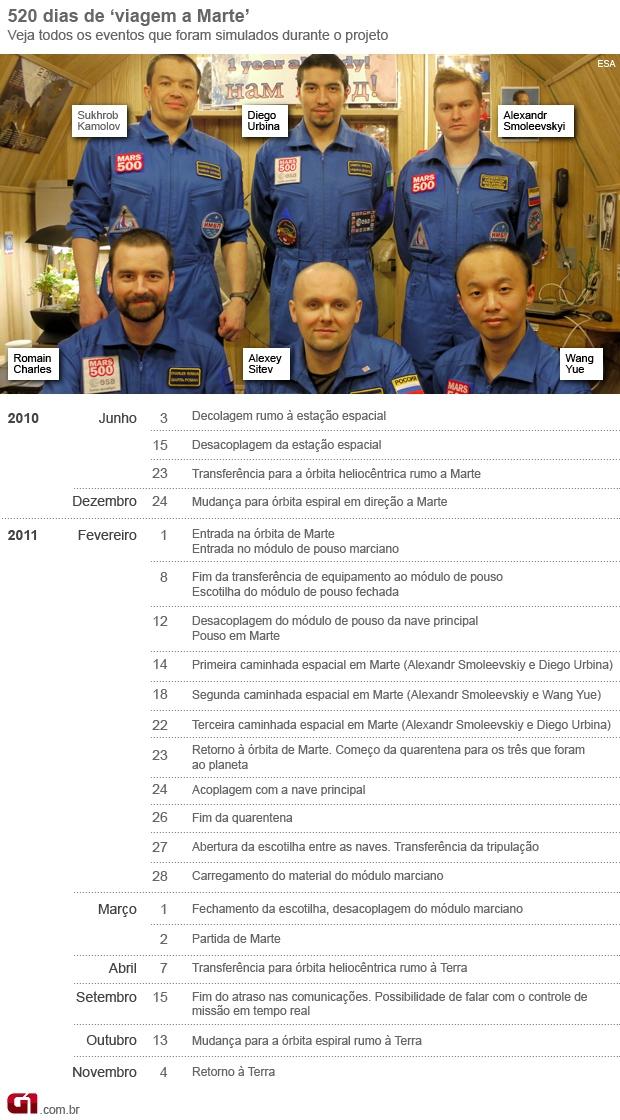 timeline Mars 500 (Foto: arte/G1)