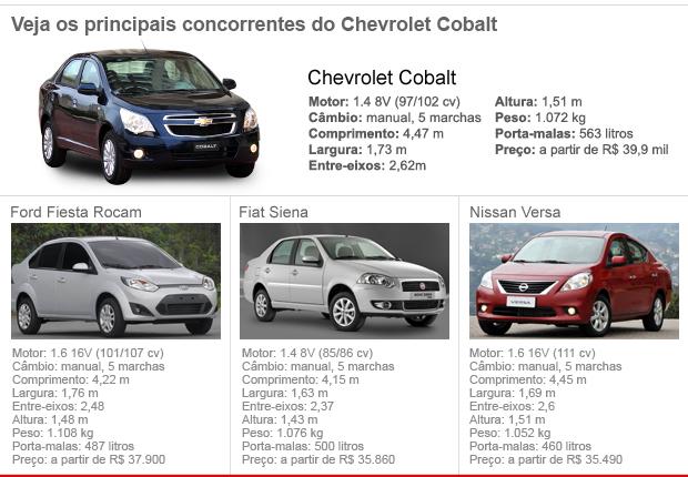 Concorrentes do Chevrolet Cobalt (Foto: Divulgação)