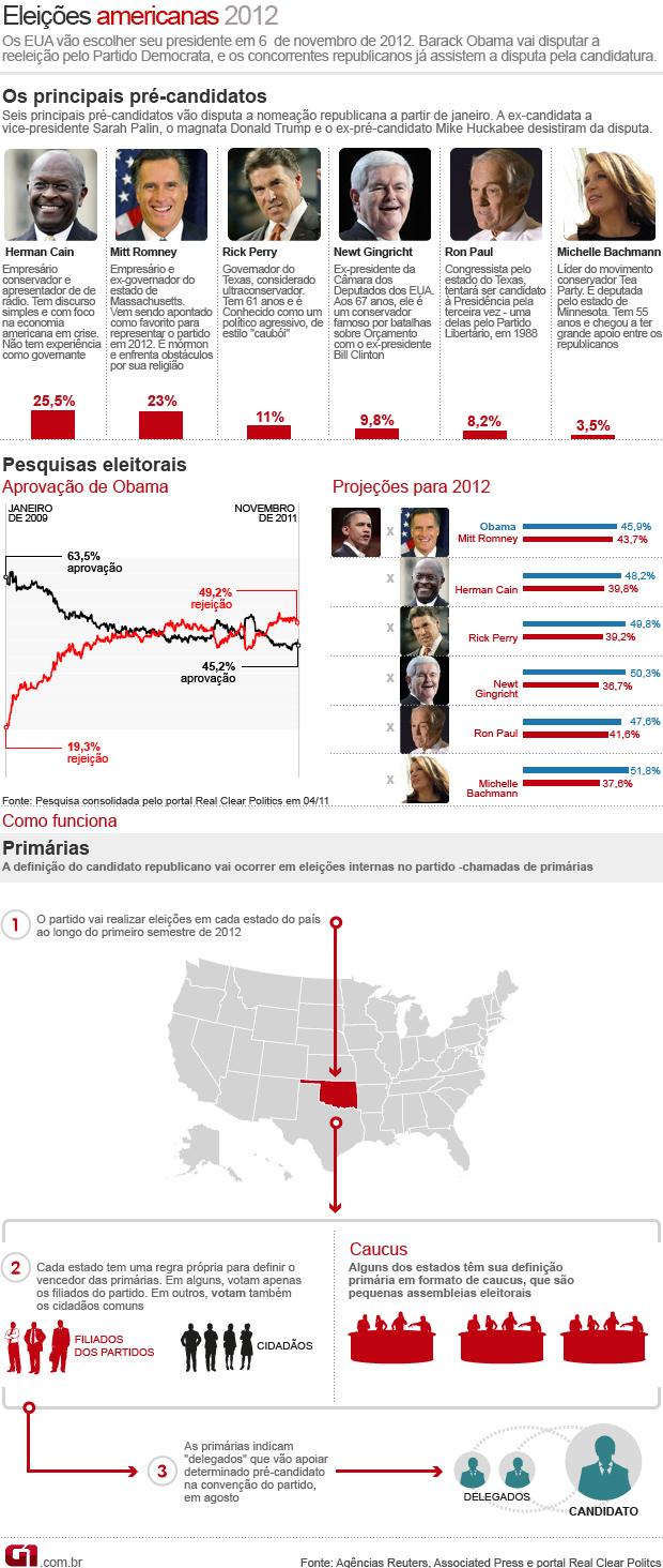 Infográfico explica eleições primárias EUA (Foto: Editoria de Arte/G1)