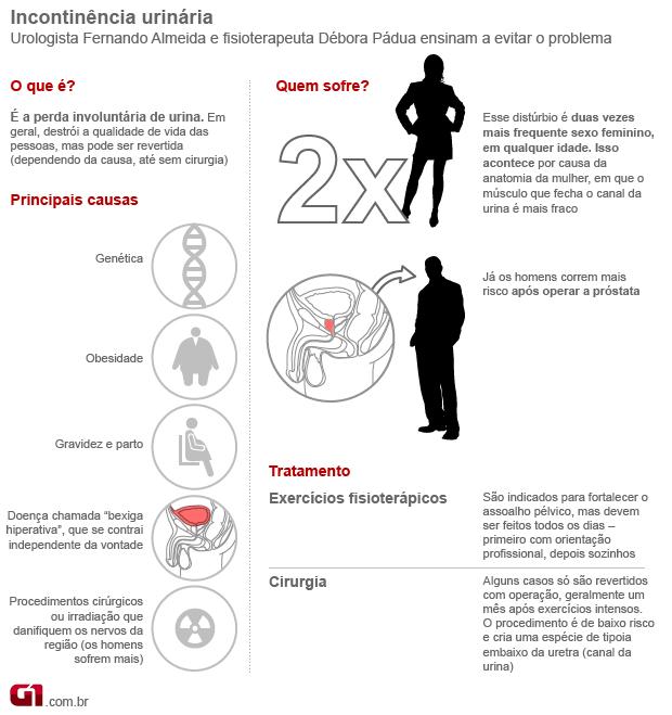 Incontinência urinária (Foto: Arte/G1)