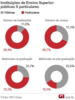 Gráfico comparativo entre educação superior pública e privada (Foto: Editoria de Arte/G1)