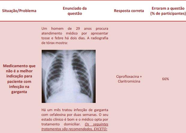 Questão da prova que teve 66% de erros entre os formandos em medicina (Foto: Reprodução)