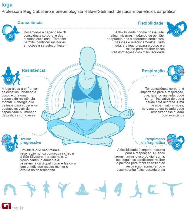 Ioga trabalha consciência corporal, flexibilidade, resistência e respiração