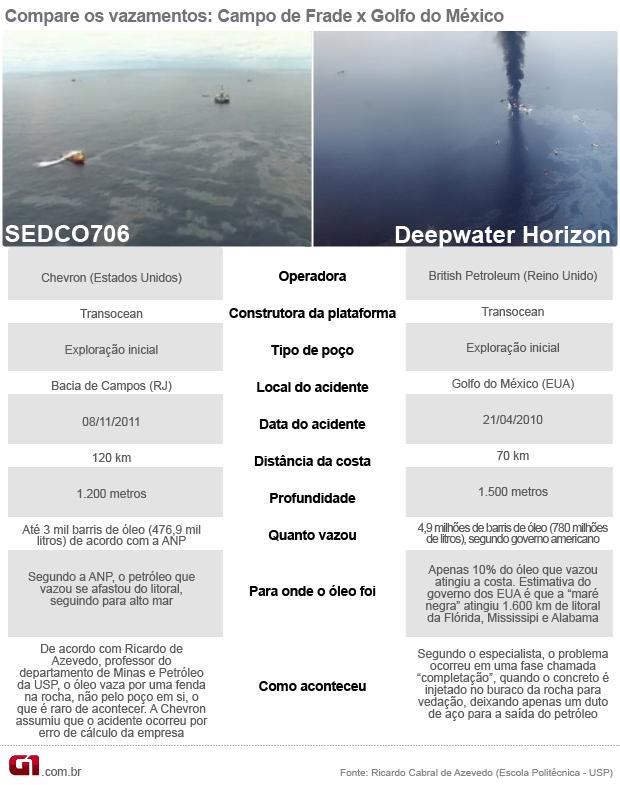 comparação vazamento Golfo do México com Bacia de Campos (correto) (Foto:  )
