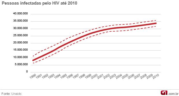 Gráfico dados Unaids 2011 - infecções (Foto: Arte / G1)