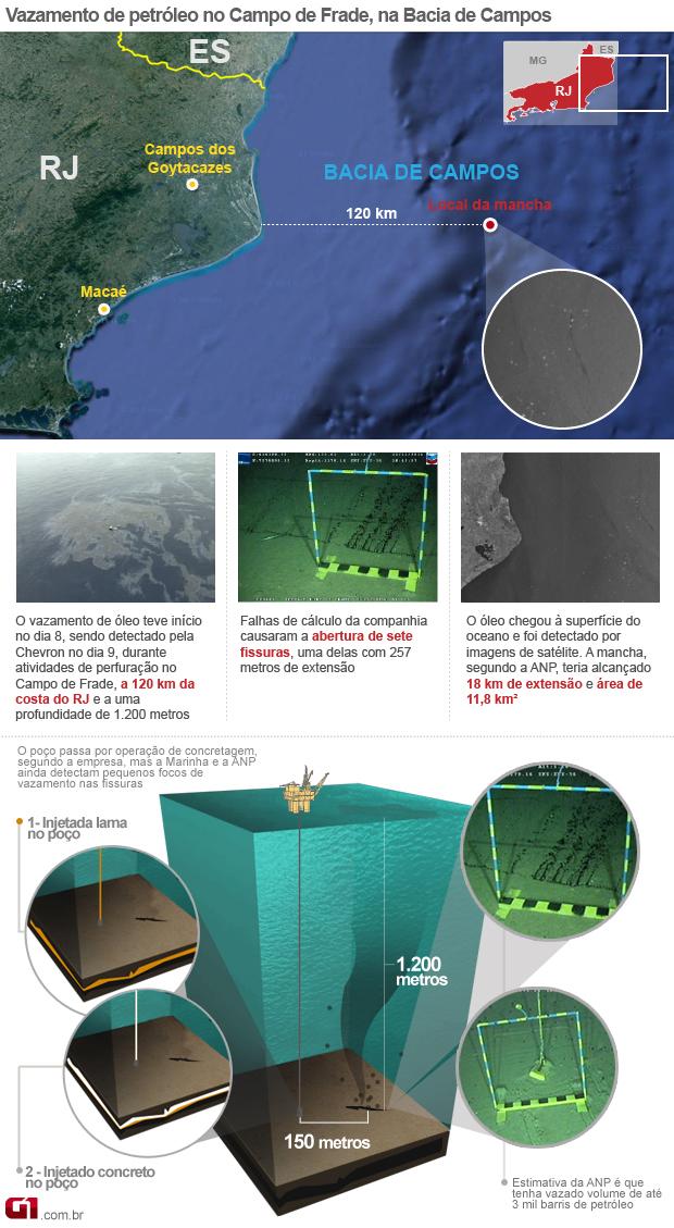 Arte Vazamento Chevron Rio (Foto: Arte/G1)