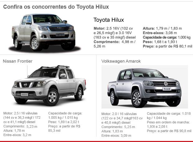 Toyota; Hilux; 2012; picape (Foto: G1)