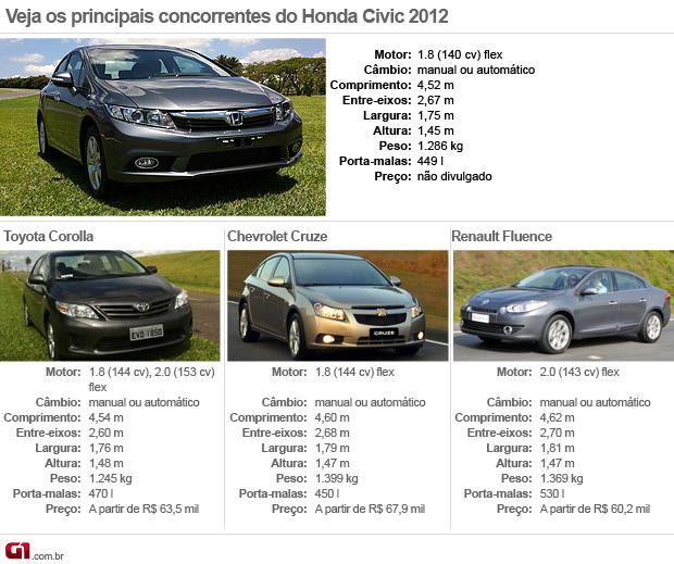 concorrentes honda civic 2012 (Foto: Divulgação)