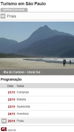 Praias turismo SP (Foto: Editoria de Arte/G1)