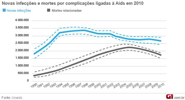 Infográfico novos casos e óbitos Unaids 2011 (Foto: Arte / G1)