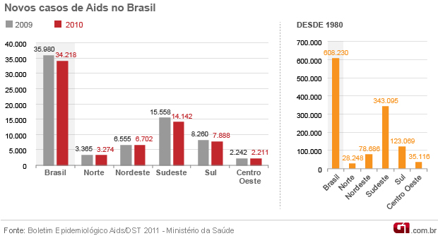 Infográfico Aids 2011 novos casos (Foto: Arte / G1)