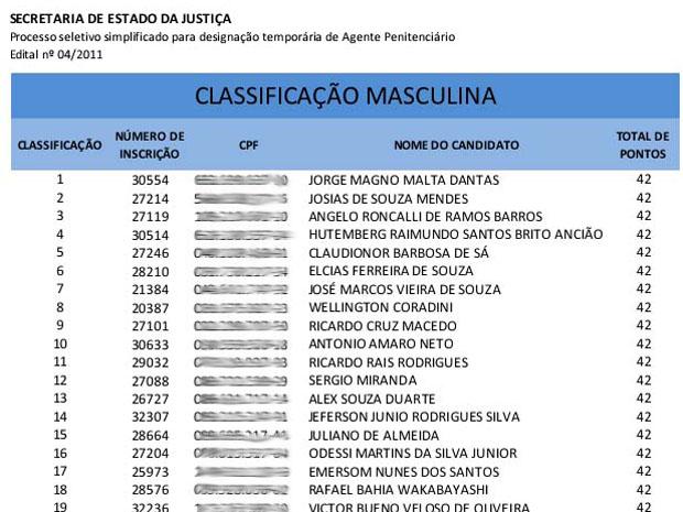 O nome do secretário de Justiça aparece em terceiro lugar na lista de de classificados para agente penitenciário no Espírito Santo (Foto: Reprodução/ Site da Secretaria de Justiça do Espírito Santo)