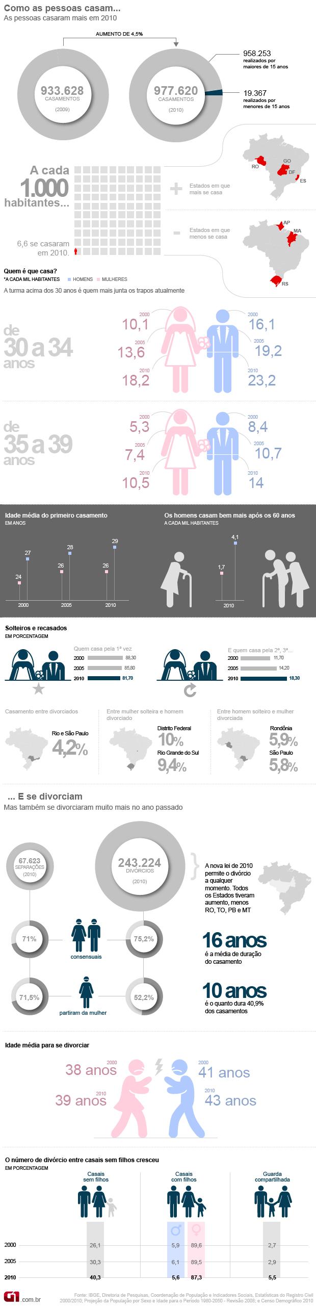 Casamento e divórcio no Brasil IBGE (Foto: Arte G1)