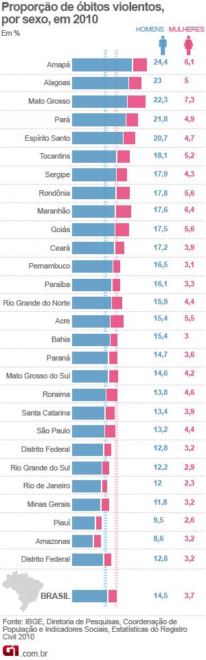 Tabela óbitos no Brasil IBGE (Foto: Arte G1)