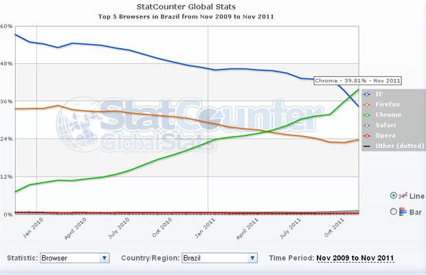 Gráfico da StatCounter mostra que Chrome ultrapassou o IE em novembro (Foto: Reprodução)