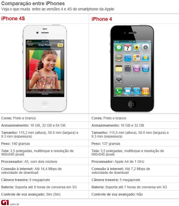 Comparação entre iPhones (Foto: Arte/G1)
