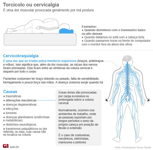 Cervical 2 (Foto: Arte/G1)