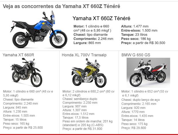 Yamaha; XT 660Z; Ténéré; lançamento; moto; motocicleta; Brasil (Foto: G1)