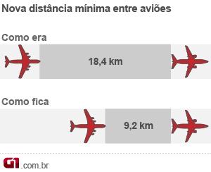 Mudança tráfego aéreo (Foto: Editoria de Arte/G1)