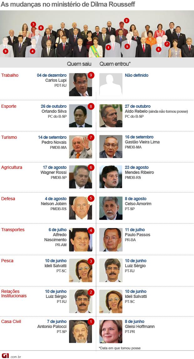 (com queda do Lupi) arte dos ministros (Foto: Arte G1)